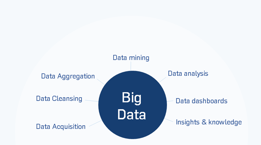 Big Data training and certification courses
