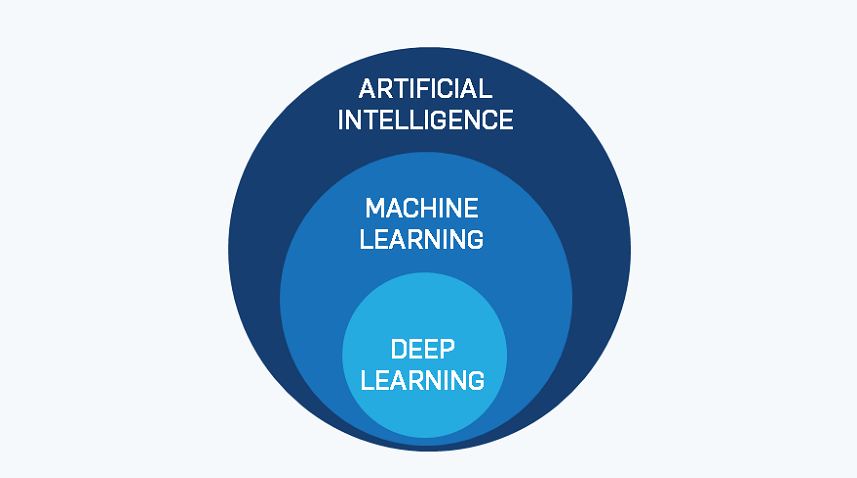 Training for AI, ML and Deep Learning